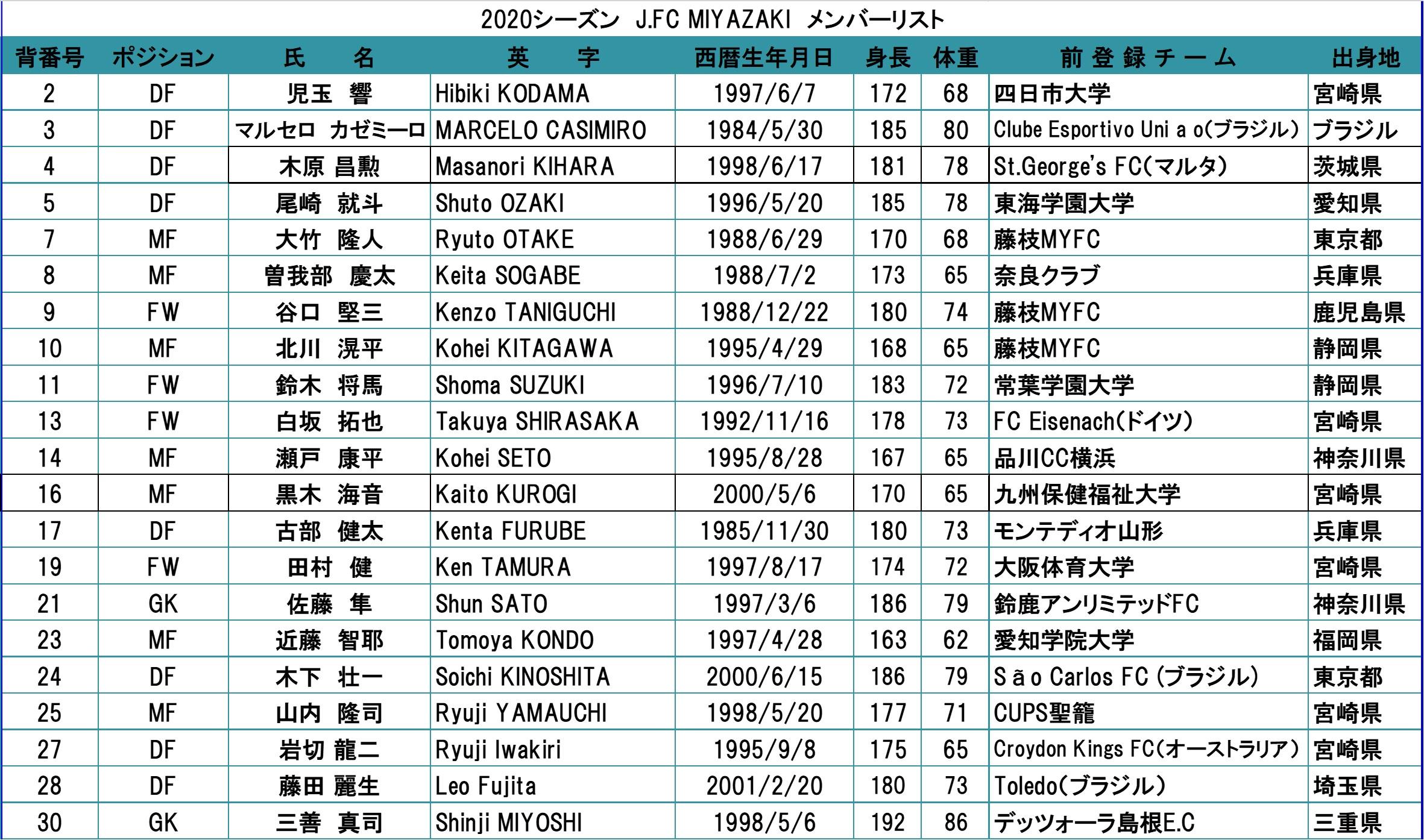 2020シーズン J.FC MIYAZAKI 選手一覧※2021シーズンは準備中です。